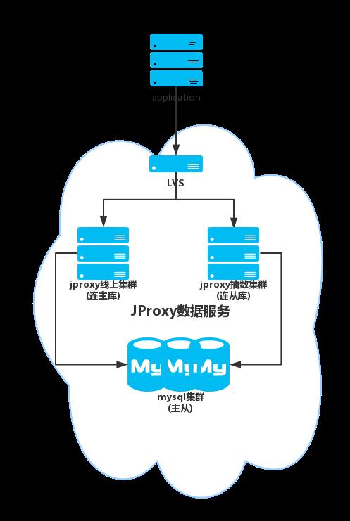 图jproxy架构